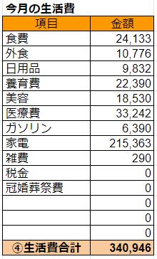 2019年11月の生活費