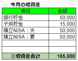 2019年12月の増資産
