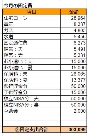 2019年12月の固定費