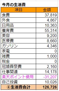2019年12月の生活費